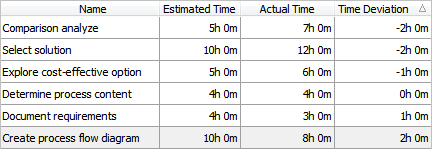 Estimate and Actual to Monitor Time Deviation